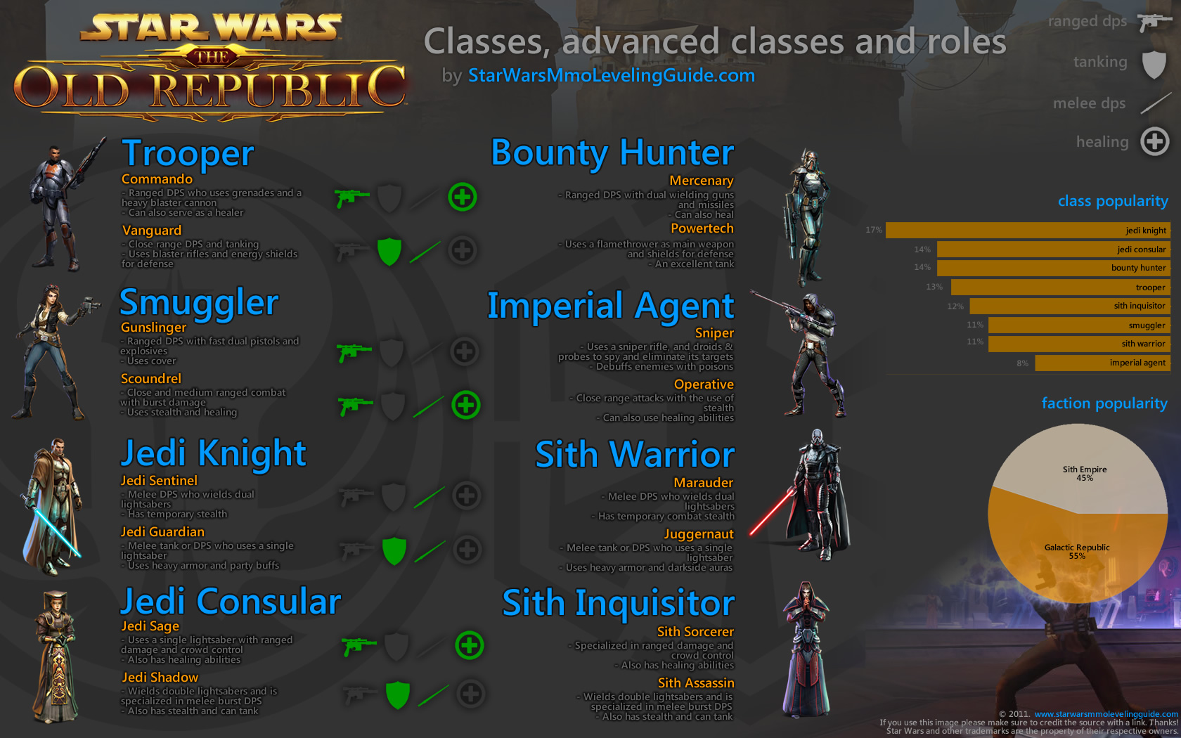 Star wars class guides swtor leveling guide for Who is a consular